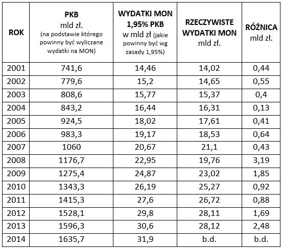 wydatki obronne polski - tabela 01
