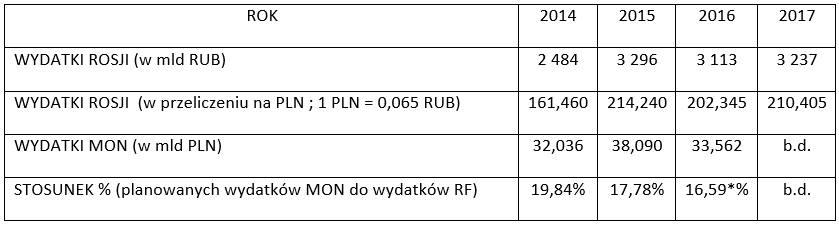 wydatki obronne polski - tabela 03