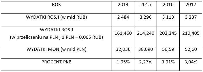 wydatki obronne polski - tabela 04