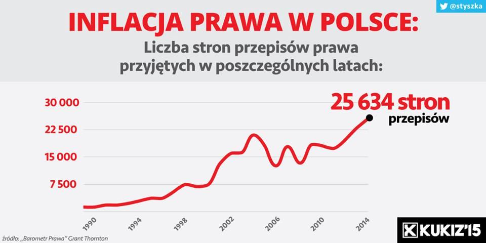Inflacja prawa wPolsce
