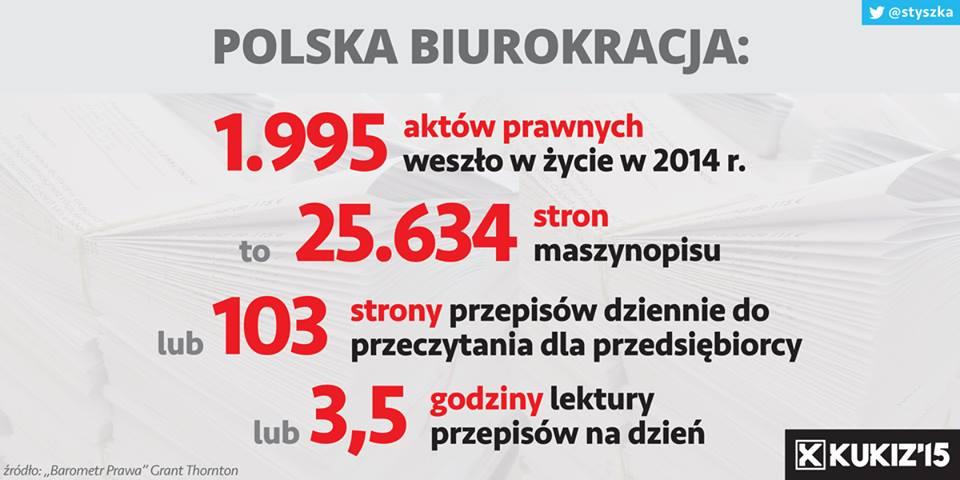 Polska Biurokracja wliczbach