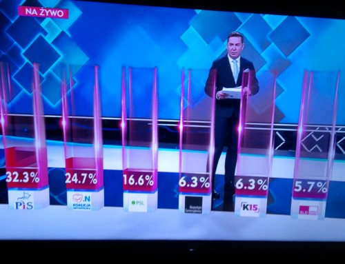 Czyok. 32 % poparcia wwyborach samorządowych tosukces czyklęska?